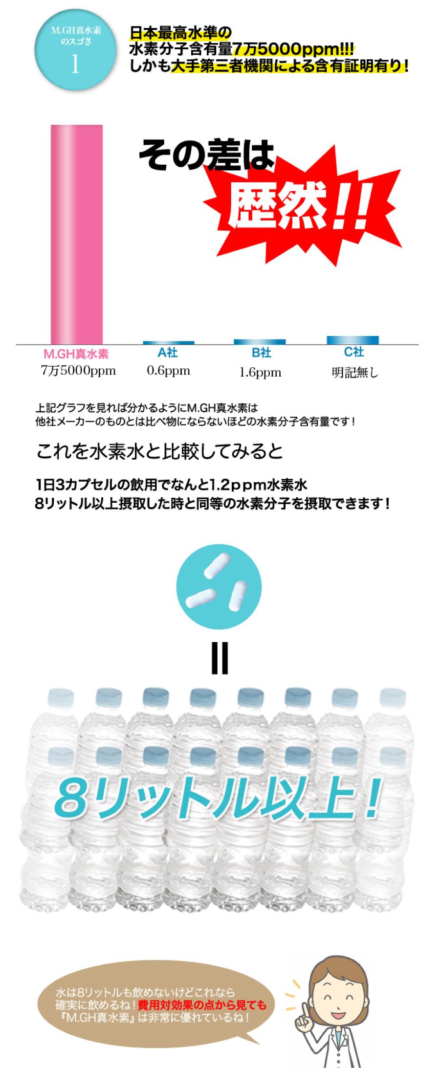 日本最高水準の水素分子含有量7万5000ppm!!!しかも大手第三者機関による含有証明あり!