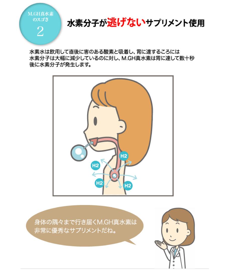 水素分子が逃げないサプリメント使用 水素水は飲用して直後に害のある酸素と吸着し、胃に達するころには水素分子は大幅に減少しているのに対し、M.GH 真水素は胃に達して数十秒後に水素分子が発生します。